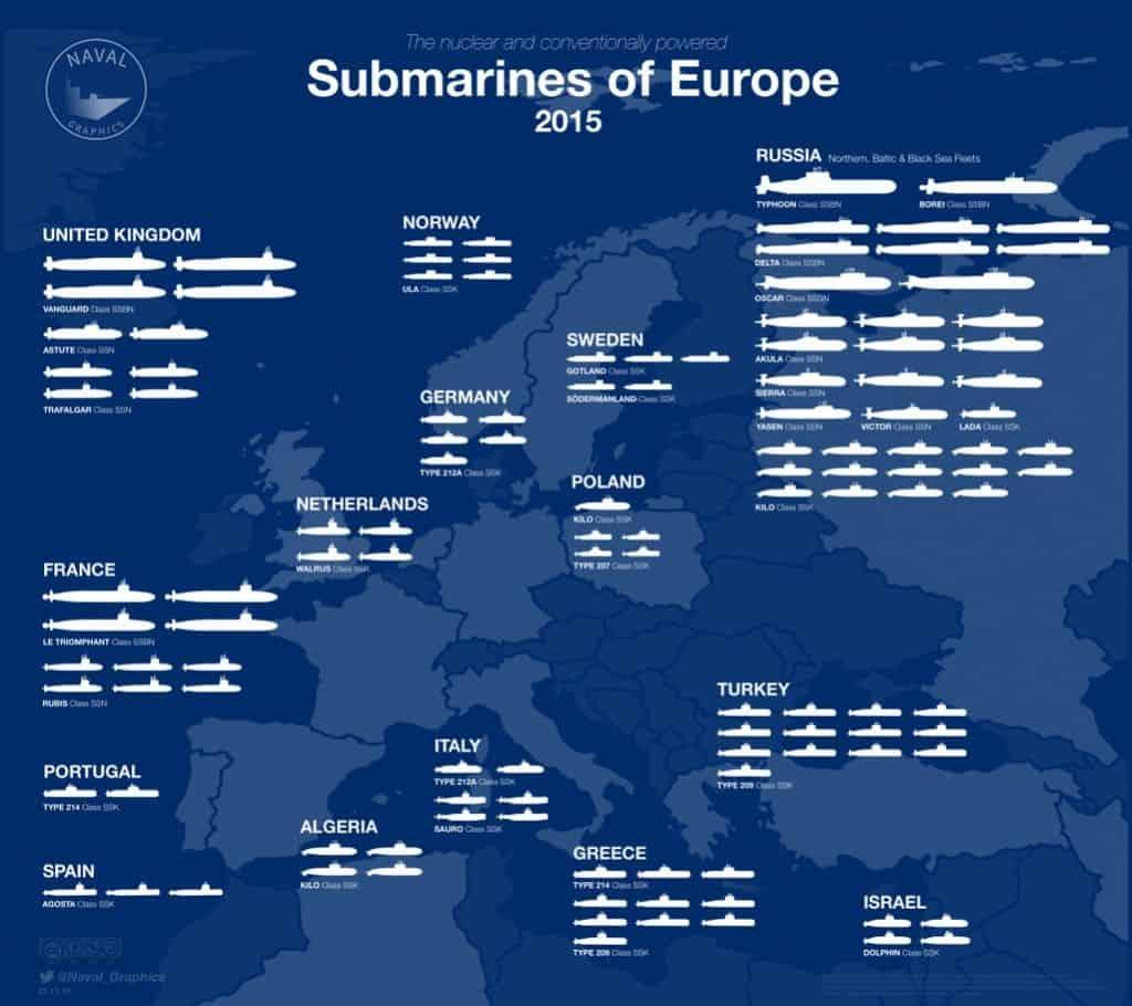 ¿Cuántos submarinos de combate operan actualmente en Europa?